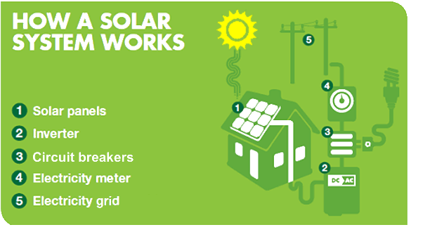 How A Residential Solar System Works